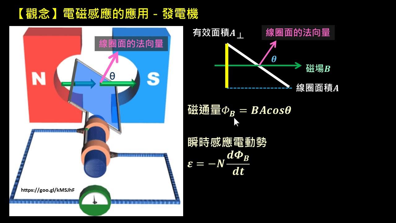 電磁感應【觀念】發電機(2/2):公式推導 - YouTube
