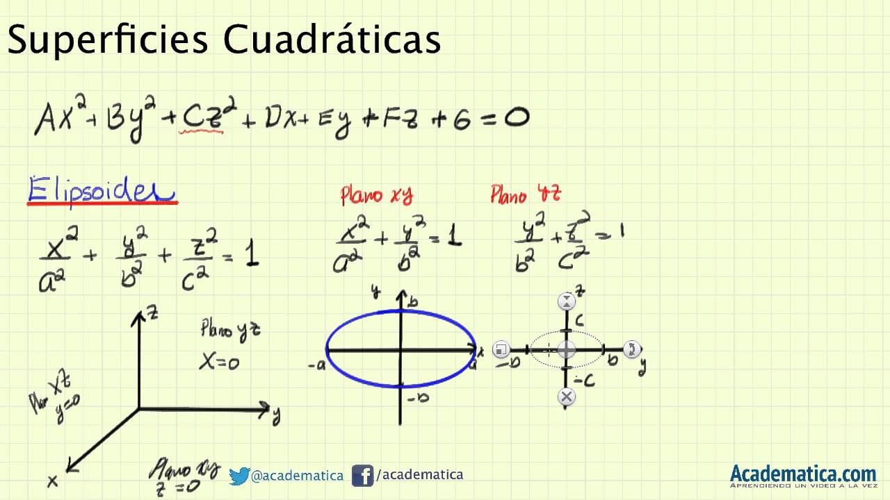 Superficies Cuadraticas - Elipsoide - Superficies en 3D - YouTube