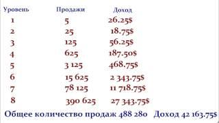 Система приема платежей и каталог партнерских программ Qwertypay(Система приема платежей и каталог партнерских программ Qwertypay. http://nikmix.qwertybiz.com Здесь есть 8 уровневая партне..., 2014-03-21T18:52:33.000Z)