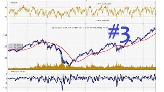 Python Charting Stocks/Forex for Technical Analysis Part 3 - Free intra-day stock data