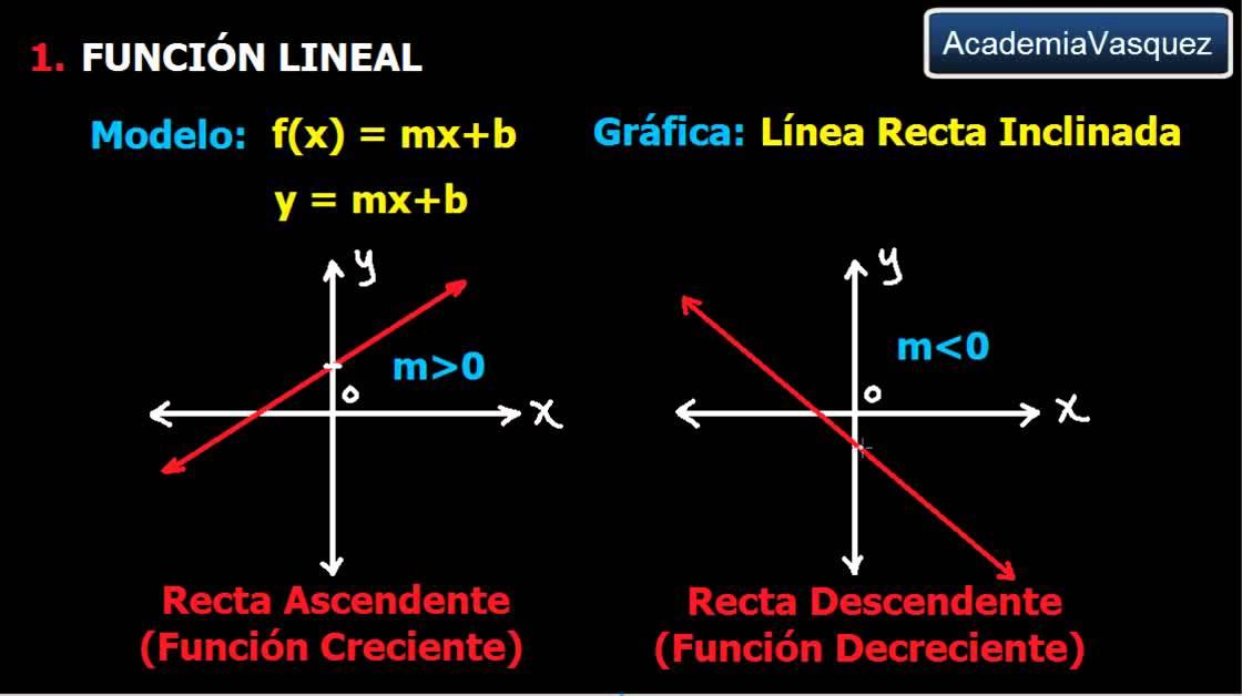 Funciones de uso frecuente parte 1 funci n lineal y for Funciones de una oficina wikipedia