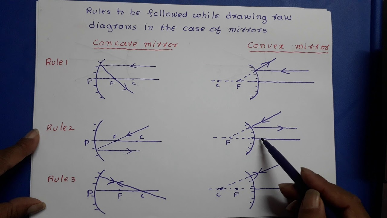 Rules For Drawing Ray Diagrams Class 10 Class 12