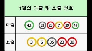 943회 당첨 번호 분석 12월 복기 및 1월 결과