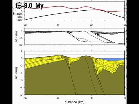 Catalan Coastal Range Tectonicerosionisostasy Model Tao Youtube