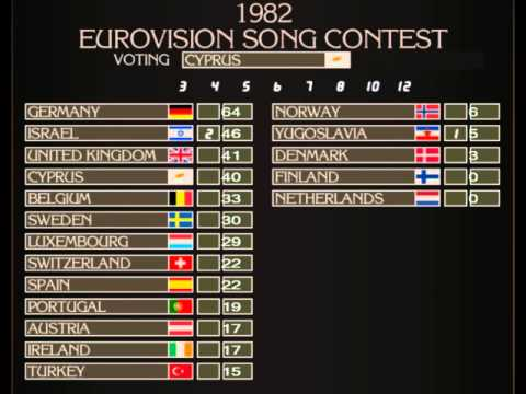 Eurovision Song Contest 1982 Voting Animation