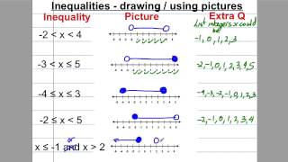 GCSE Revision Video 24 - Inequalities