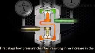 Working Principle - Two Stage Pressure Regulator