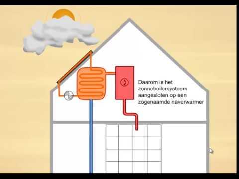 Hedendaags Zonneboiler, zo werkt het! - YouTube MS-68