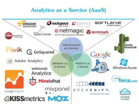 Big Data Cloud 5 - Analytic as a service