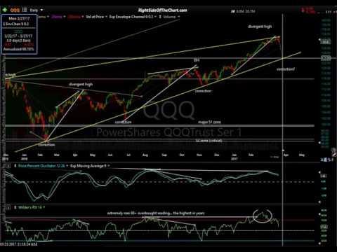 Stock Market, Sector & Trade Idea Analysis 3-21-17