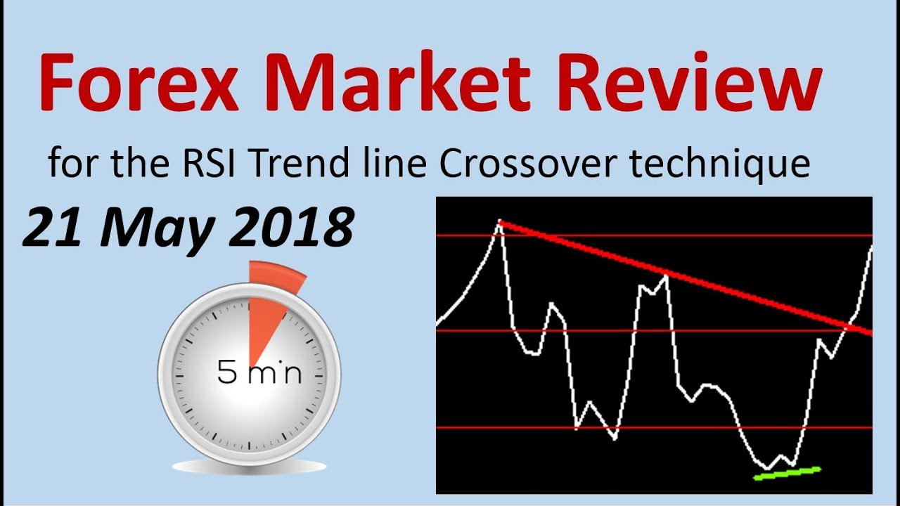 Forex RSI Trendline Market review for 21 May 2018 - YouTube