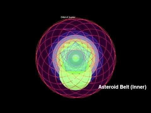 asteroid belt resonance