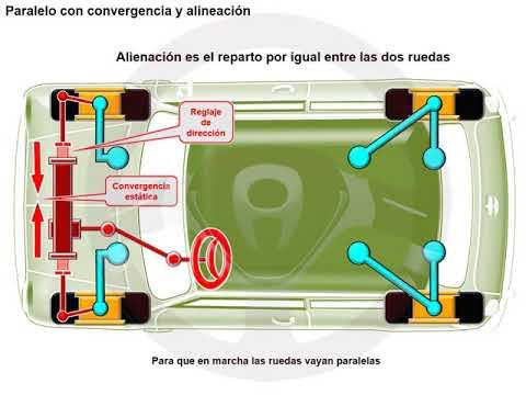 Geometría de dirección y suspensión (7/7)