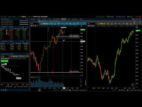 E-mini S&P (ES) Market Analysis - July 8, 2019
