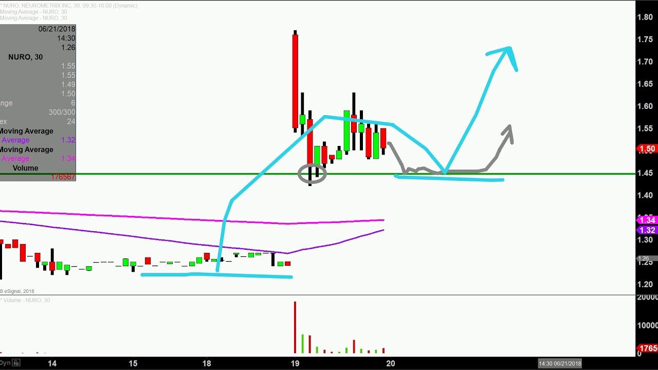 ea3326cabf NeuroMetrix, Inc. - NURO Stock Chart Technical Analysis for 06-19-18 ...