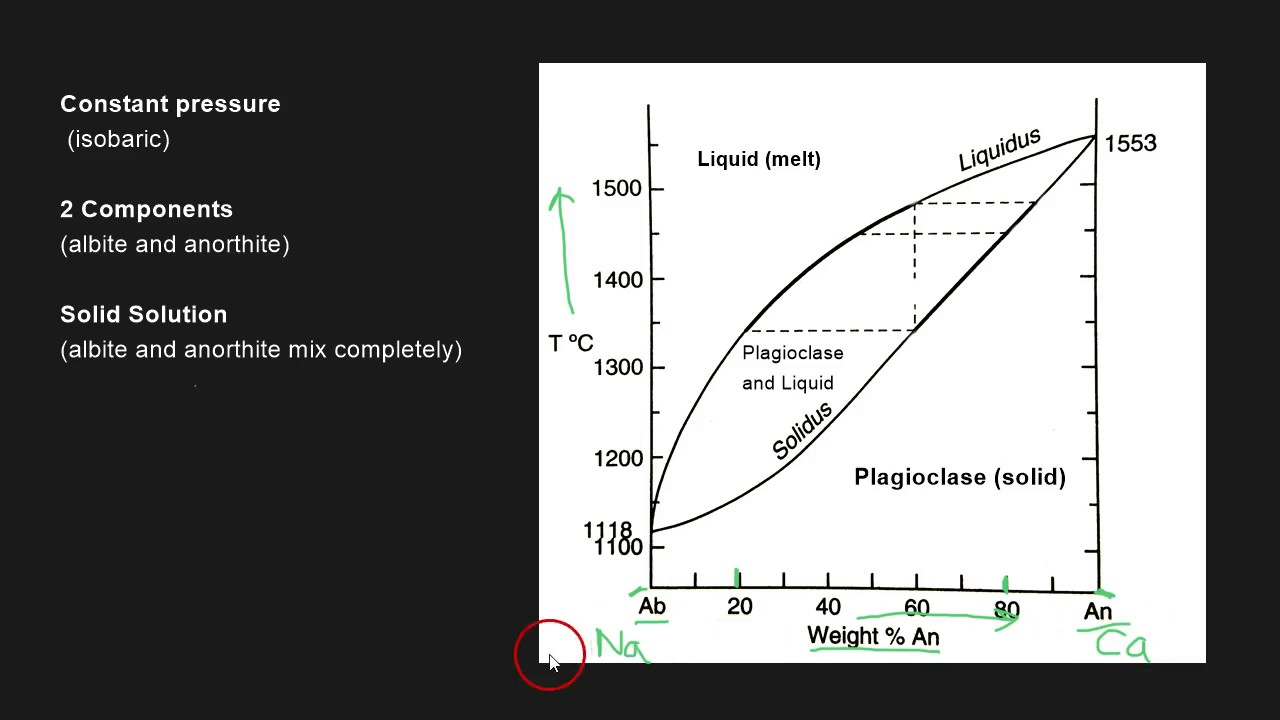 hight resolution of plagioclase binary phase diagram
