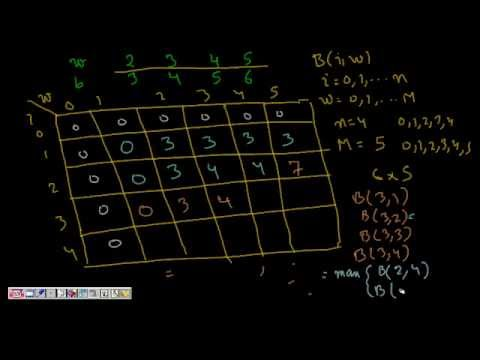Programming Interview: 0/1 Knapsack Problem (Dynamic Programming)