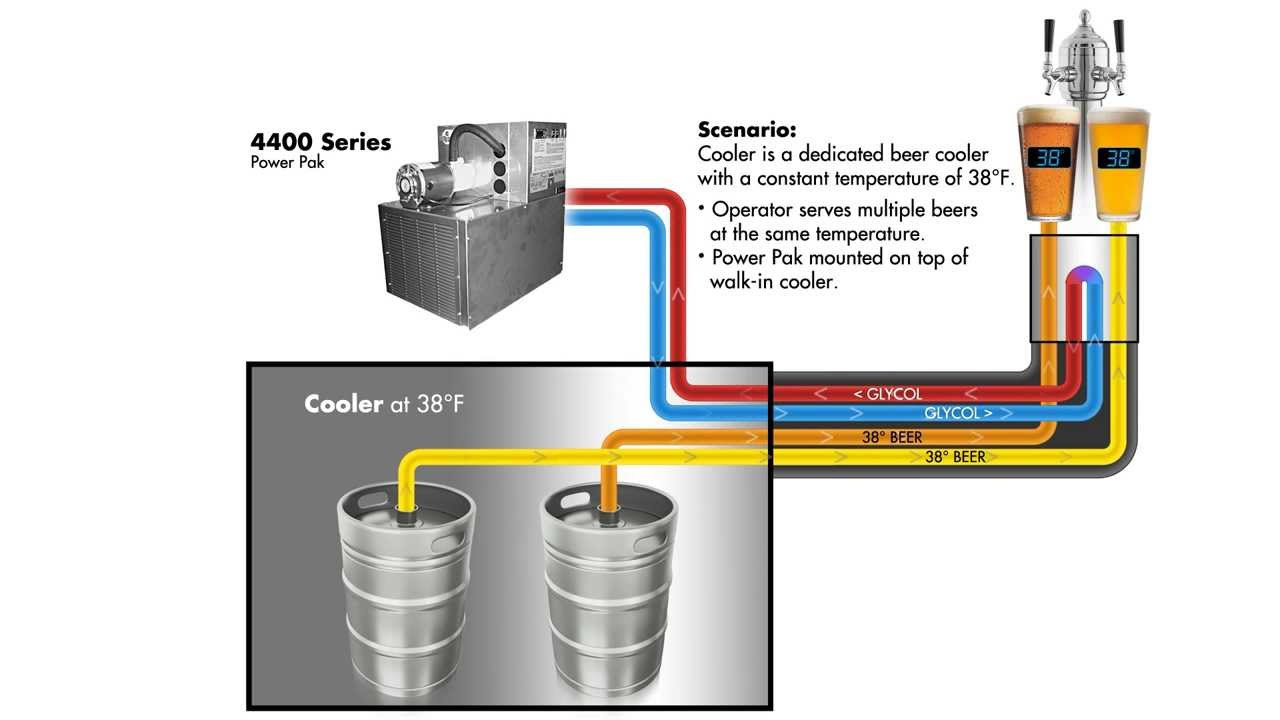 Typical Century System Beer Glycol Configuration Youtube