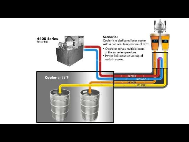 Typical Century System Beer/Glycol Configuration