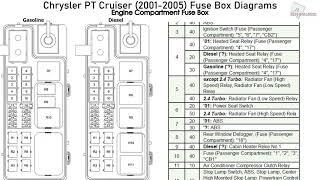 Chrysler PT Cruiser (2001-2005) Fuse Box Diagrams - YouTube | Pt Cruiser Fuse Box Diagram |  | YouTube