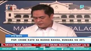 PNP, crime rate sa buong bansa, bumama ng 49%