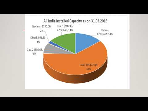 Renewable Energy landscape - Clean Energy Revolution in India