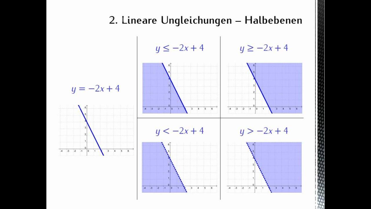 Charmant Grafik Linearen Ungleichungen Arbeitsblatt Fotos - Super ...