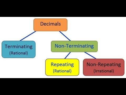 terminating decimals and non terminating decimals