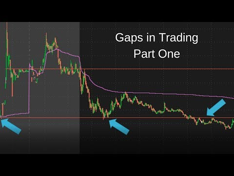 Understanding Gaps in Trading – Part One