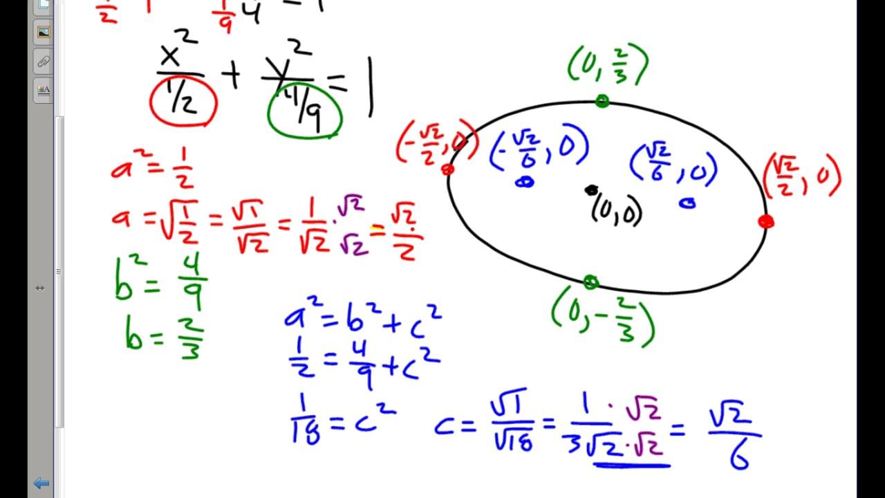 Ellipse Equations Andpleting The Square