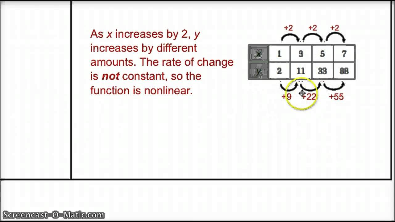 worksheet Linear And Nonlinear Functions Worksheet concepts of algebra 14 15 math with mrs fraser