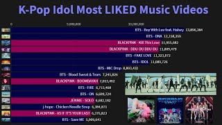 Baixar K-Pop Idol Most LIKED Music Videos Of All Time (February 2020)
