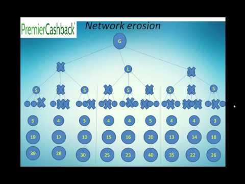 Premier Cashback Networkers Business Opportunity Video