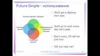 English SimpleTenses (Простые времена в английском)