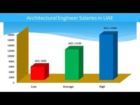 Architectural Engineer Salary in UAE