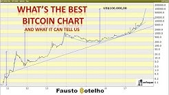 What's the Best Bitcoin Chart?  And what it can tell us.