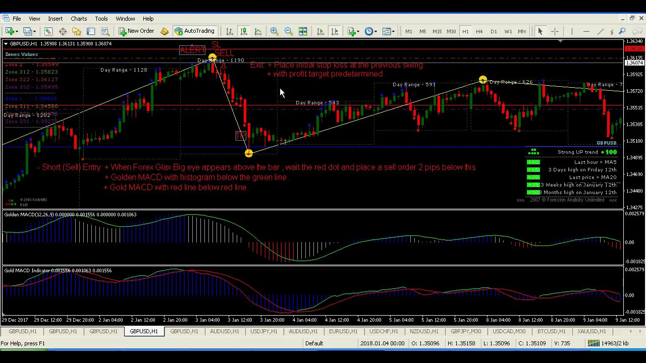 How to Implement the MACD Indicator Settings for Day Trading