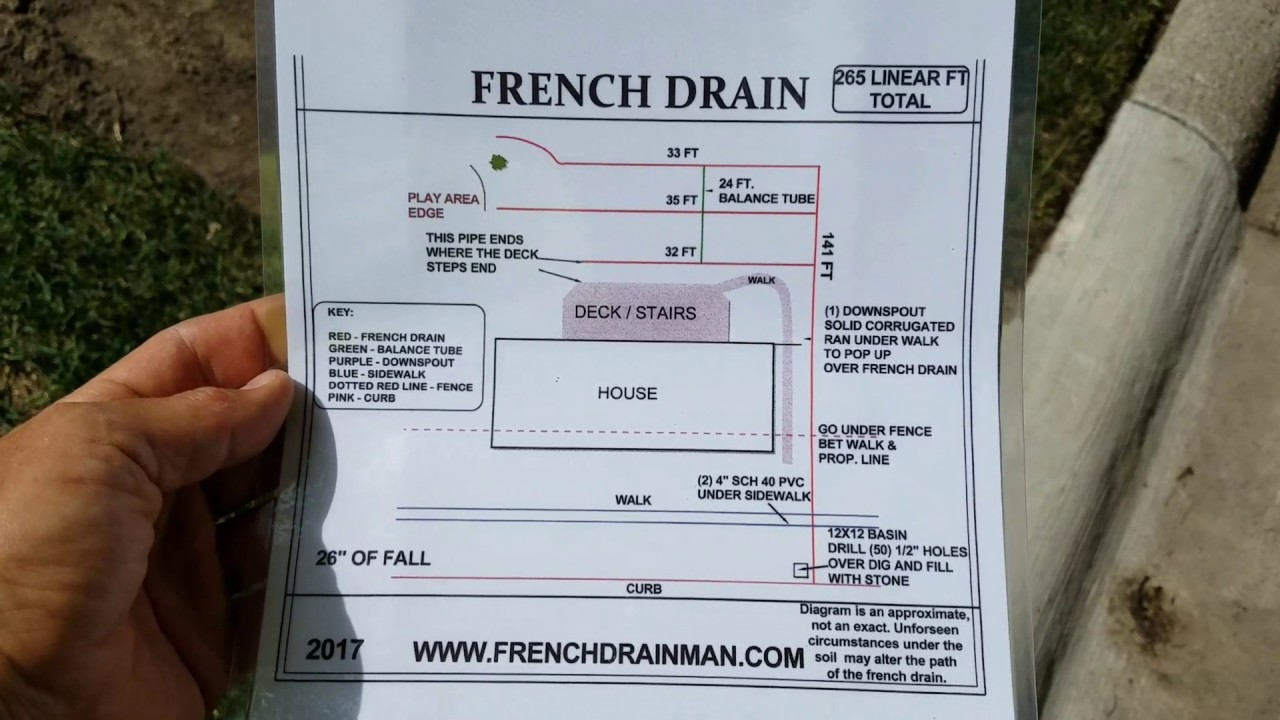 French drain Installation in Royal Oak, Michigan - Yard ...