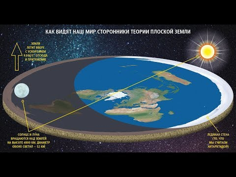 Движение Солнца над плоской Землей: Смотрим и комментируем