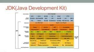 Difference between JVM,JIT,JRE and JDK