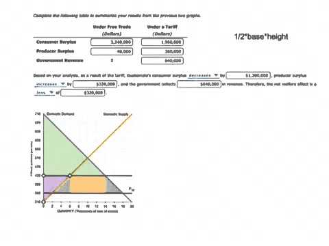 Micro Chapter 9 Homework Effect Of A Tariff