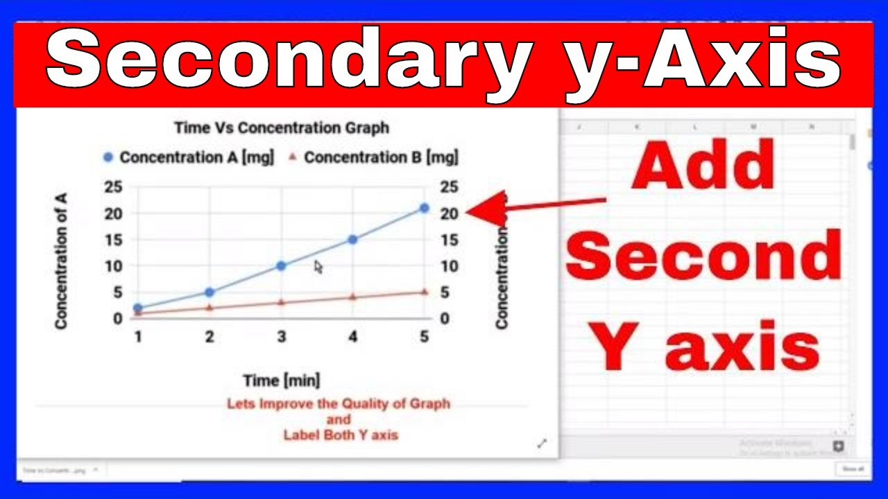 How to Add a Second Y Axis in Google Sheets