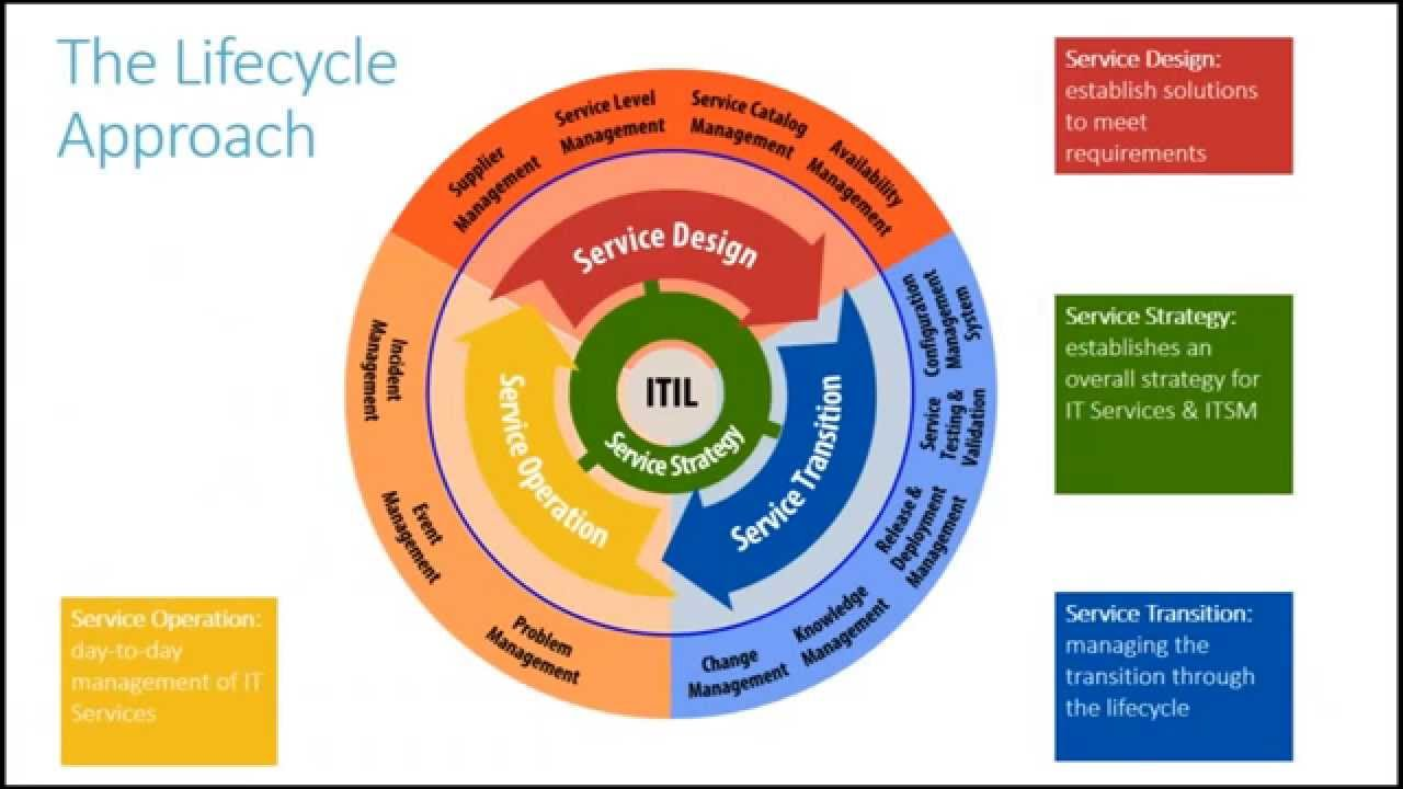 an analysis of the it service management standards Itil processes cover how to set a strategy, create a design, manage change, handle service operation and management, and make continual improvements to the service however, there are numerous other frameworks and standards used for itsm and it service delivery.