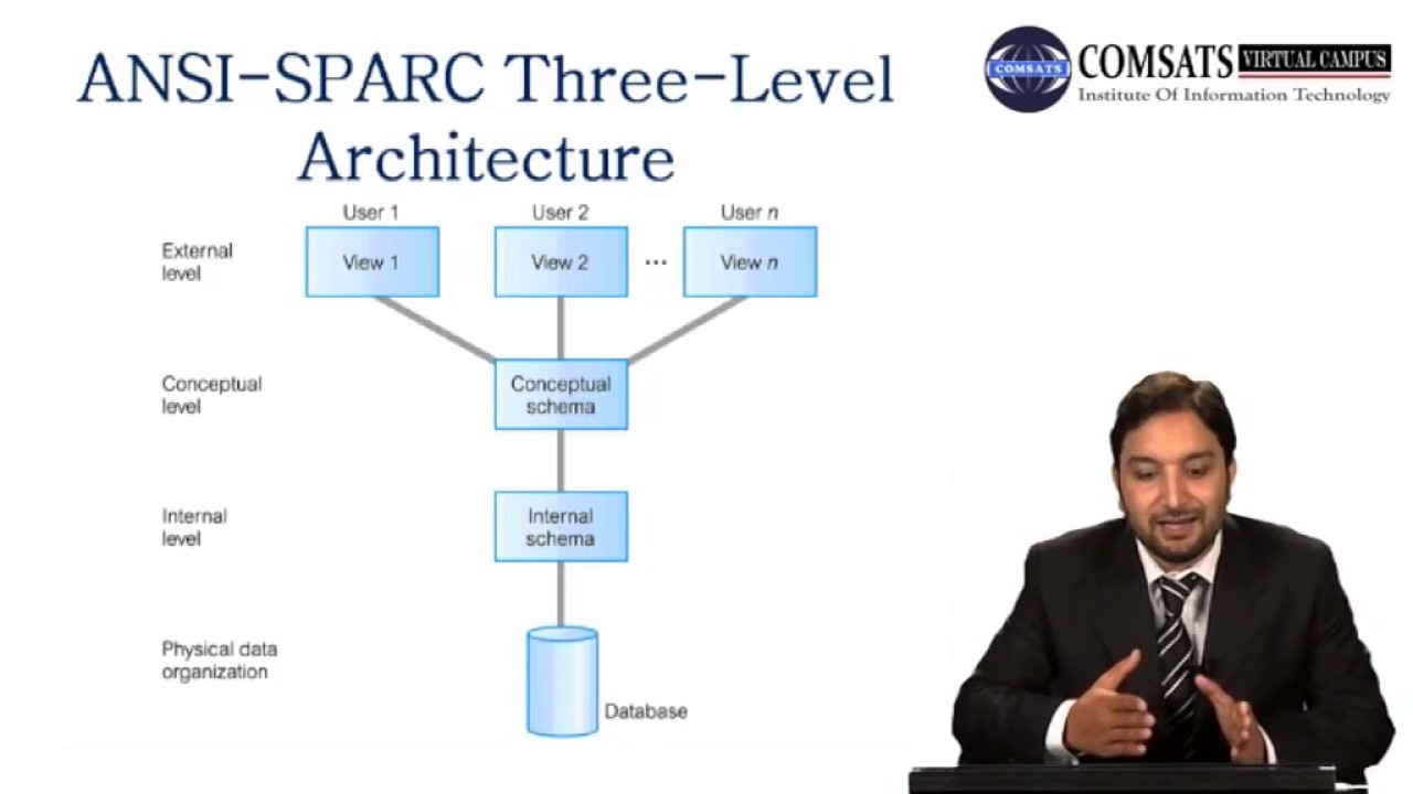 Database in urduhindi lecture 03 three level architecture in urdu database in urduhindi lecture 03 three level architecture in urduhindi vcomsat altavistaventures