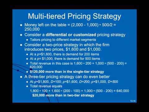 Smart Pricing and Demand Management In Supply Chains