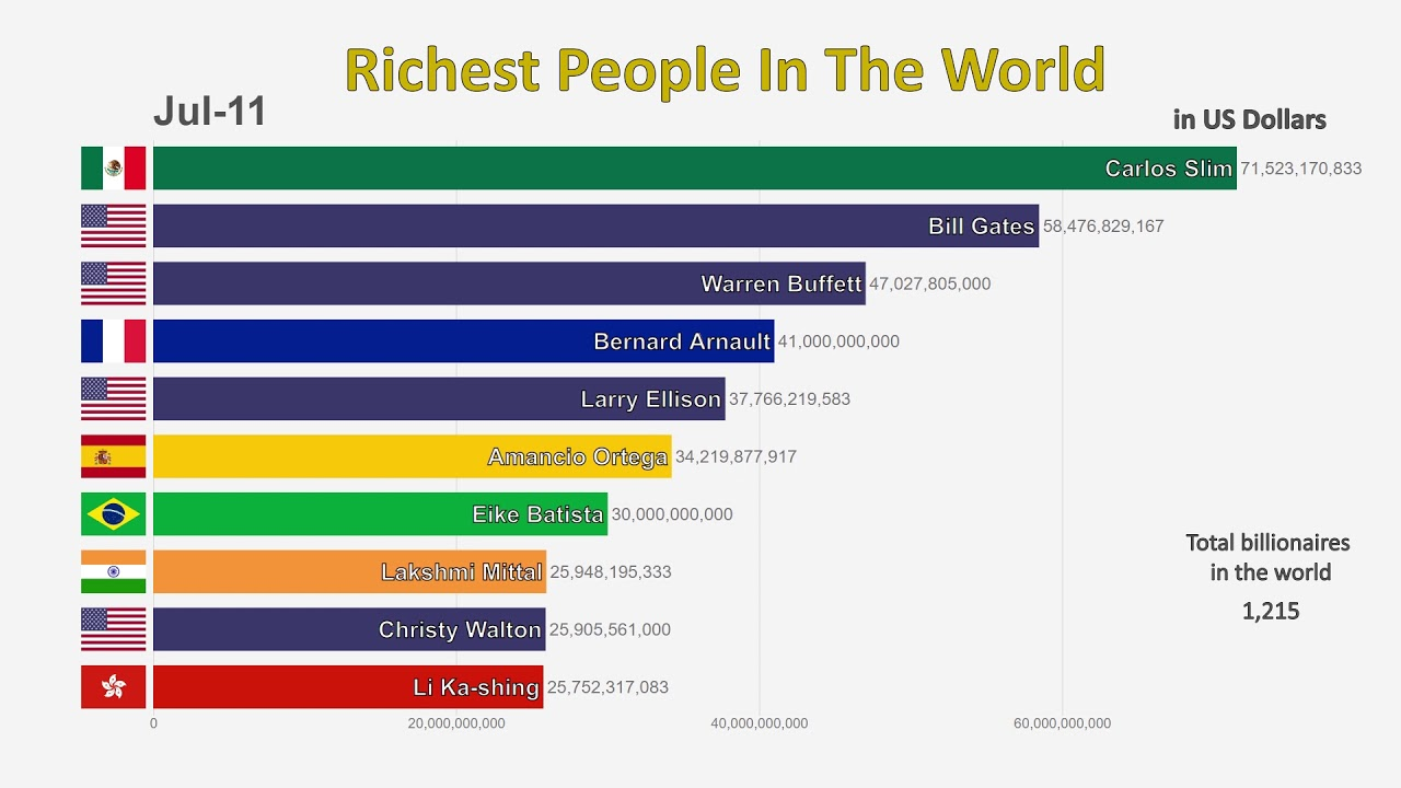 Top 10 Richest People In The World (1995-2019)
