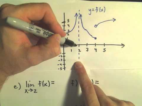 Finding Limits From a Graph