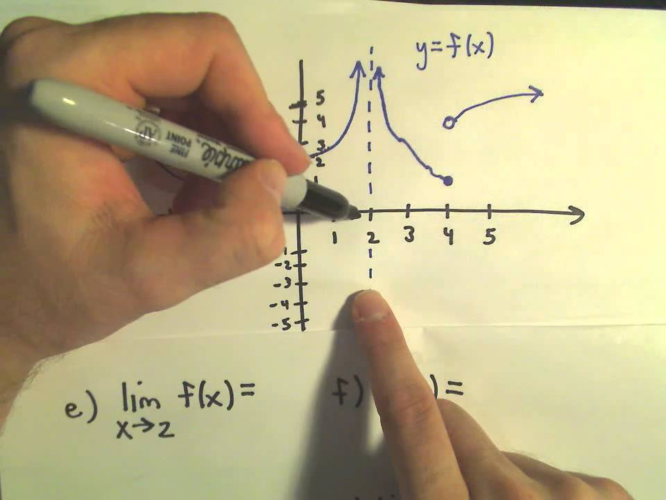 Finding Limits From A Graph Youtube