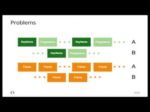 Google I/O 2013 - Adaptive Streaming for You and YouTube