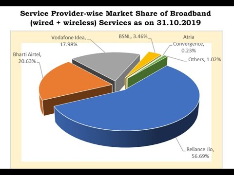 Telecom Industry in India | Services Sector | Indian Telecommunication Market share 2020